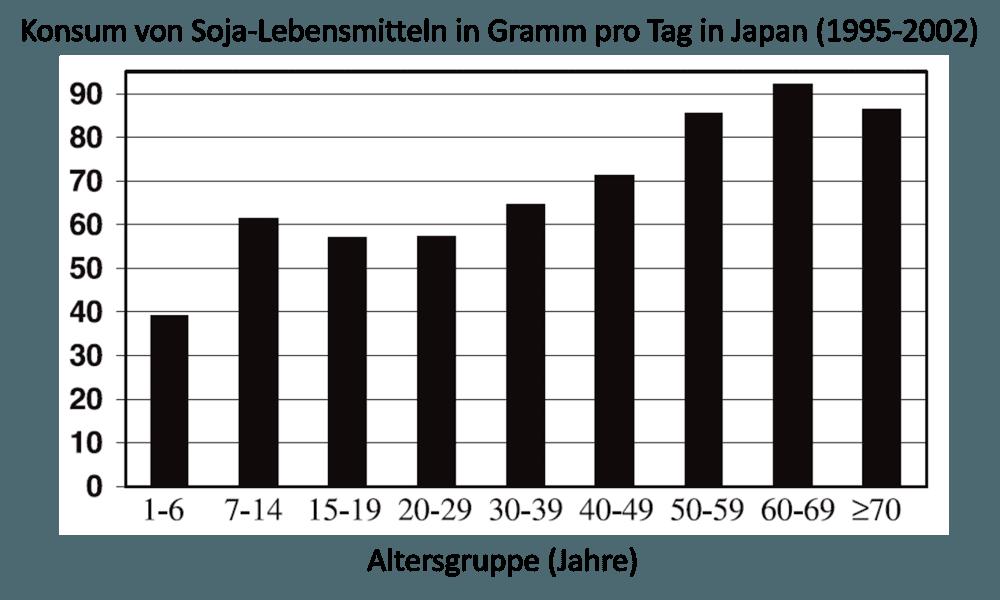 Japan Isoflavone Konsum