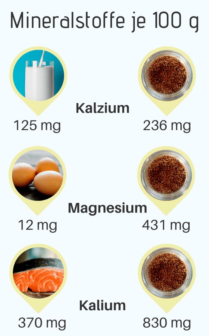 Leinsamen Nährstoffe