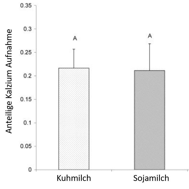 kalzium aufnahme aus milch