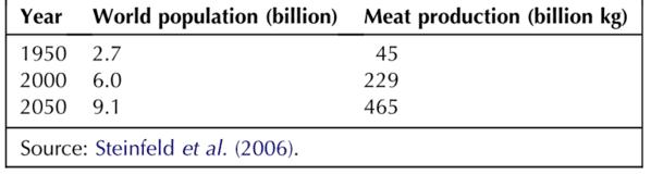 Protein Hochrechnung