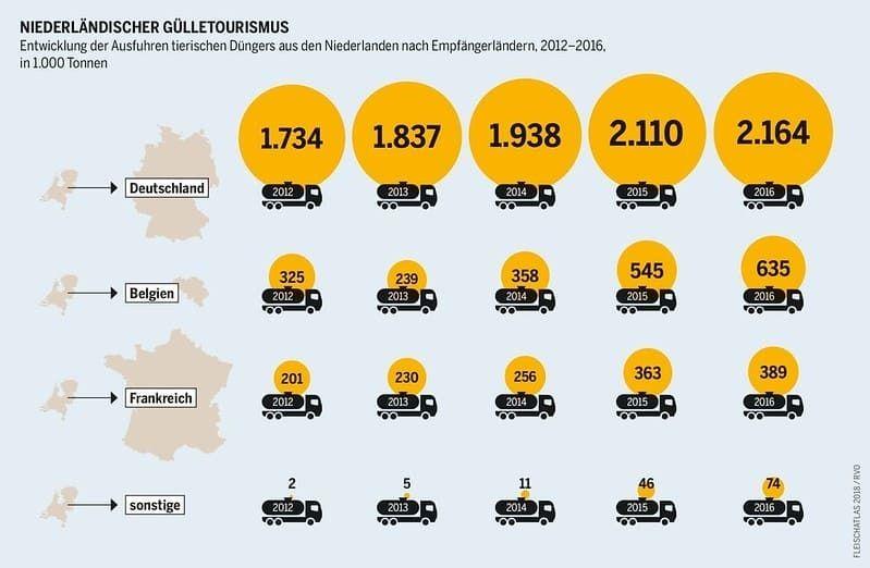 Gülle Express