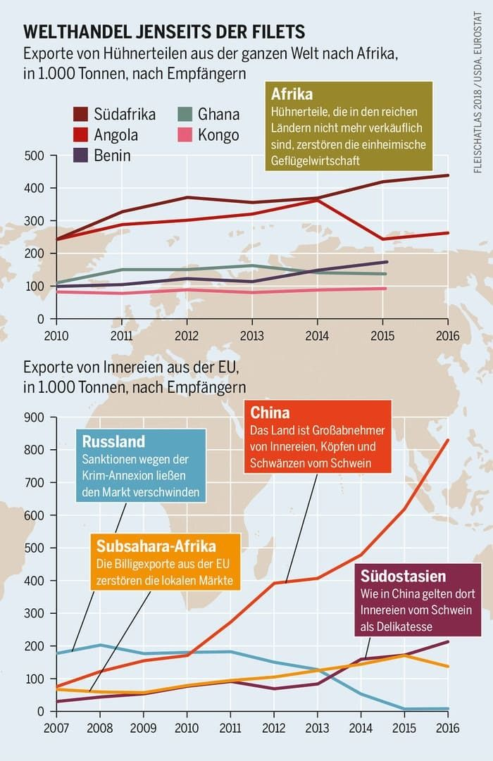Export bedrängt